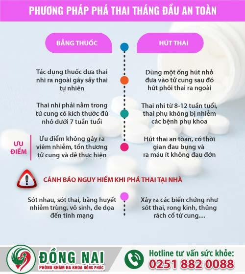 Cách phá thai tháng đầu an toàn, hiệu quả